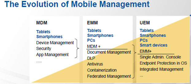 What is MDM, EMM or UEM? Let's Understand the Differences
