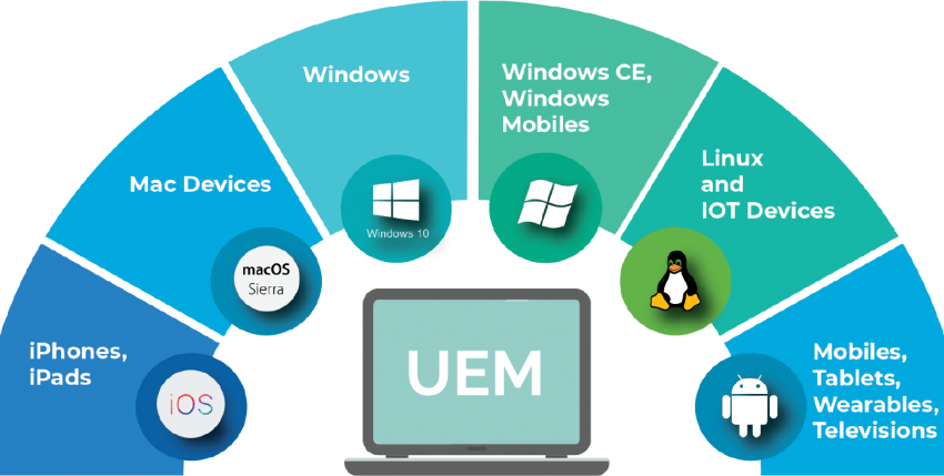 Unified Endpoint Management (UEM) : A Beginner's Guide